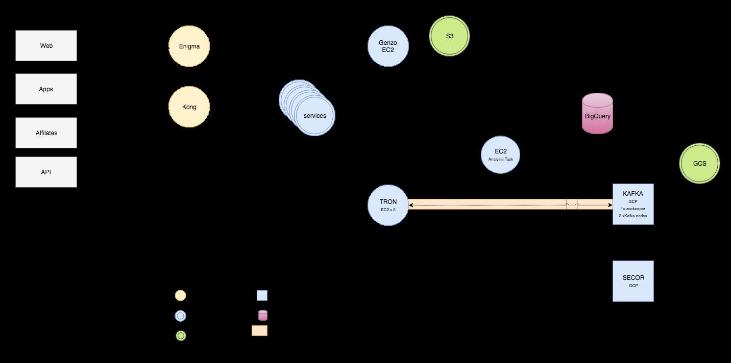 ELT, our Data Pipeline